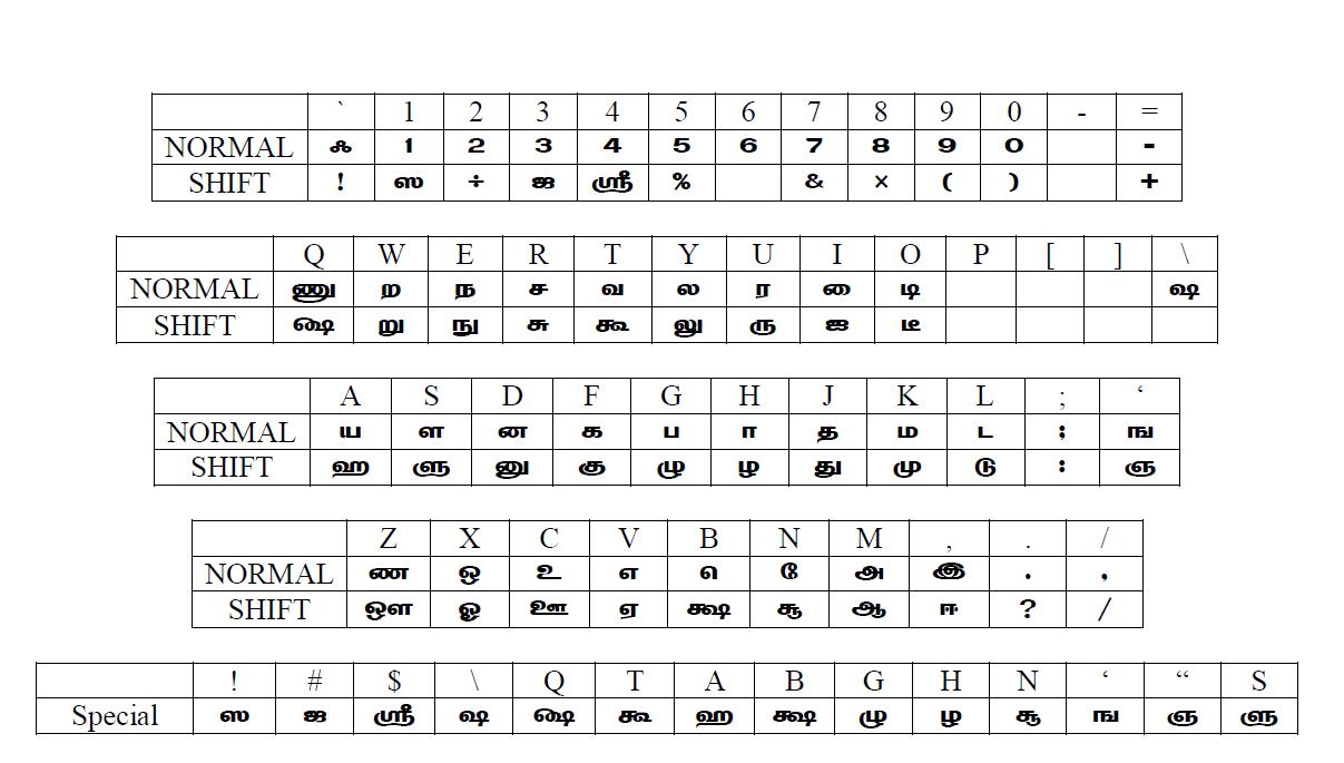 Bamini font layout | Tamil Font download  2019-04-13
